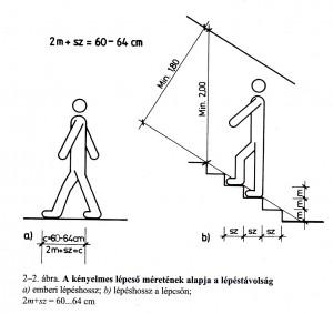lépcsőszerkesztés tapasztalati képlete